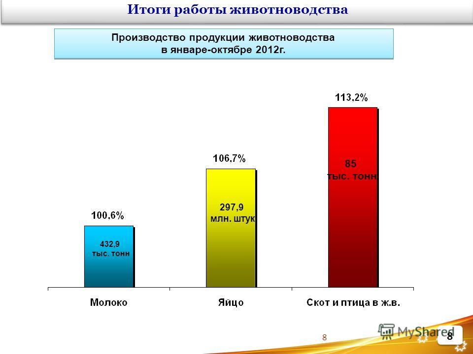 8 Производство продукции животноводства в январе-октябре 2012г. Производство продукции животноводства в январе-октябре 2012г. Итоги работы животноводства 432,9 тыс. тонн 297,9 млн. штук 85 тыс. тонн