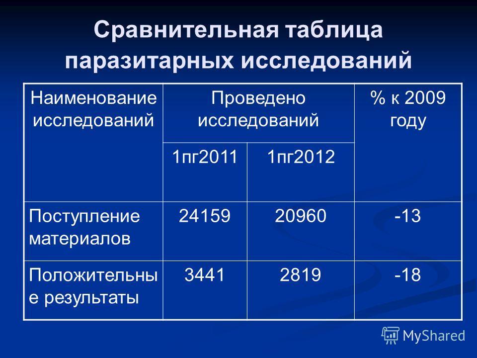 Сравнительная таблица паразитарных исследований Наименование исследований Проведено исследований % к 2009 году 1пг20111пг2012 Поступление материалов 2415920960-13 Положительны е результаты 34412819-18
