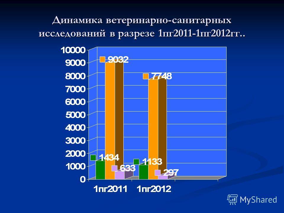 Динамика ветеринарно-санитарных исследований в разрезе 1пг2011-1пг2012гг..
