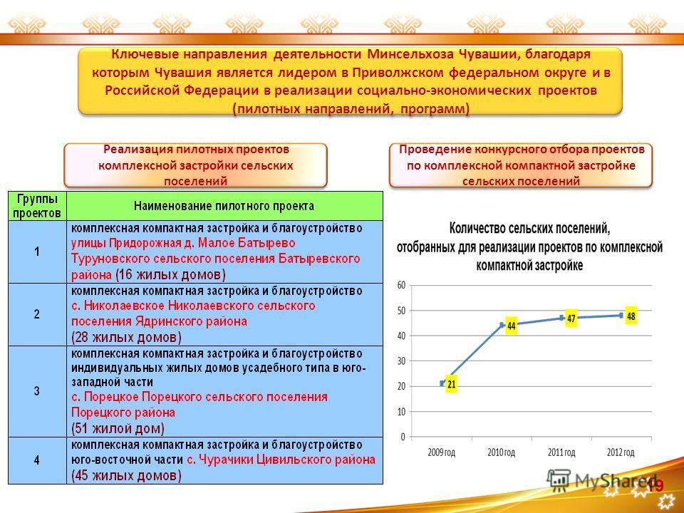 Реализация пилотных проектов комплексной застройки сельских поселений Ключевые направления деятельности Минсельхоза Чувашии, благодаря которым Чувашия является лидером в Приволжском федеральном округе и в Российской Федерации в реализации социально-э