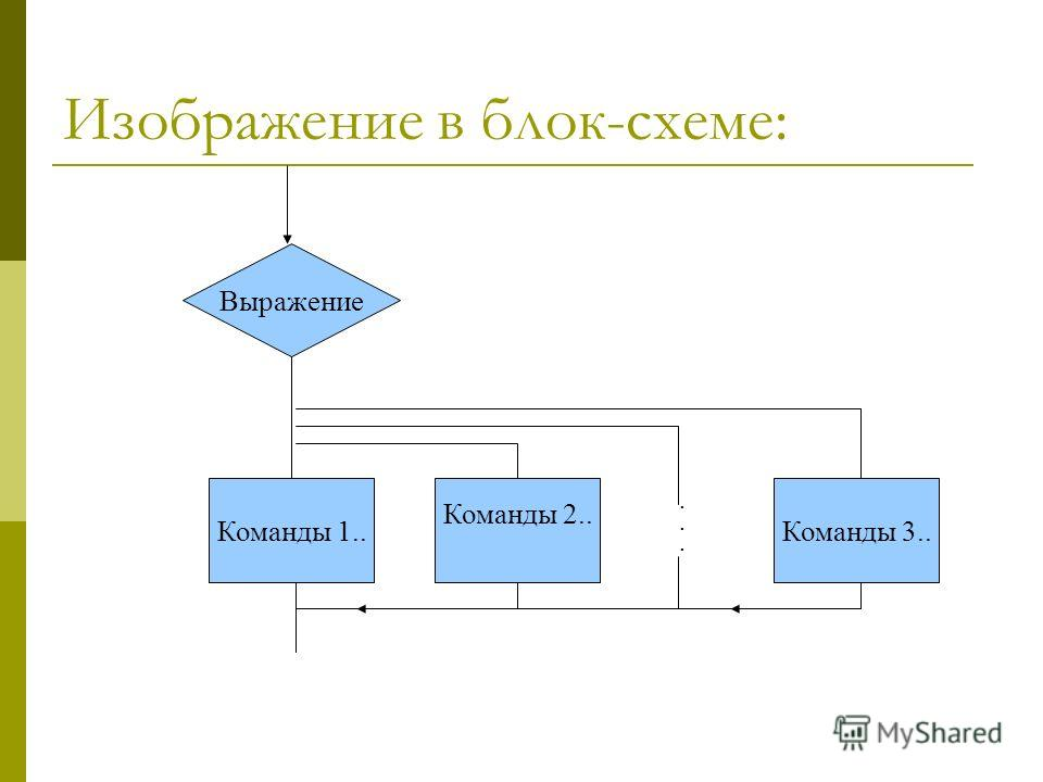 Изображение в блок-схеме: Выражение Команды 1.. Команды 2.. Команды 3........