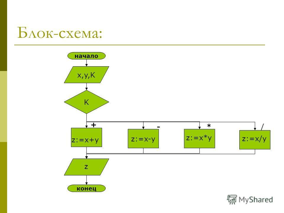 Блок-схема: начало x,y,K K z:=x-y z конец + -*/ z:=x+y z:=x*y z:=x/y