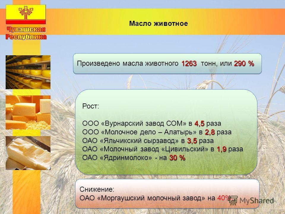 Масло животное 1263290 % Произведено масла животного 1263 тонн, или 290 % Рост: 4,5 ООО «Вурнарский завод СОМ» в 4,5 раза 2,8 ООО «Молочное дело – Алатырь» в 2,8 раза 3,5 ОАО «Яльчикский сырзавод» в 3,5 раза 1,9 ОАО «Молочный завод «Цивильский» в 1,9