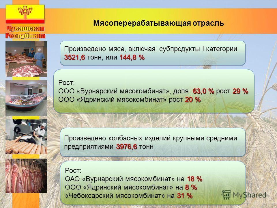 Мясоперерабатывающая отрасль 3521,6144,8 % Произведено мяса, включая субпродукты I категории 3521,6 тонн, или 144,8 % Рост: 63,0 %29 % ООО «Вурнарский мясокомбинат», доля 63,0 % рост 29 % 20 % ООО «Ядринский мясокомбинат» рост 20 % Рост: 63,0 %29 % О