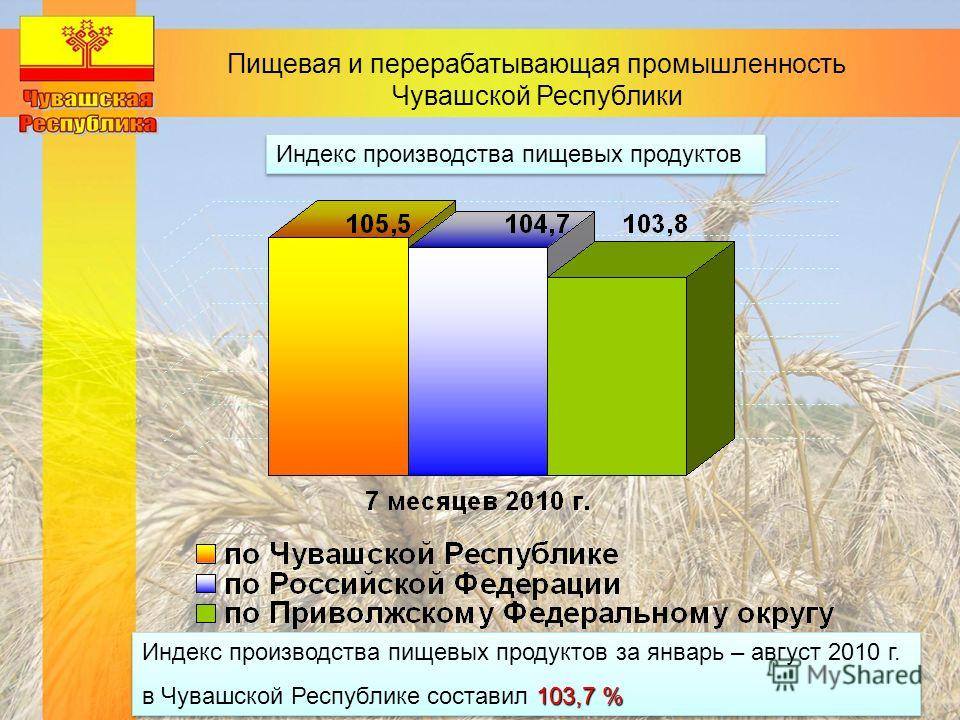Пищевая и перерабатывающая промышленность Чувашской Республики Индекс производства пищевых продуктов Индекс производства пищевых продуктов за январь – август 2010 г. 103,7 % в Чувашской Республике составил 103,7 % Индекс производства пищевых продукто