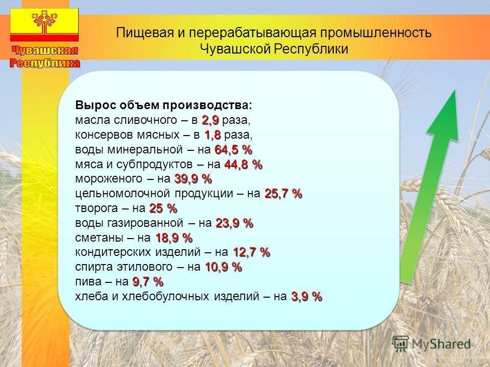 Пищевая и перерабатывающая промышленность Чувашской Республики Вырос объем производства: 2,9 масла сливочного – в 2,9 раза, 1,8 консервов мясных – в 1,8 раза, 64,5 % воды минеральной – на 64,5 % 44,8 % мяса и субпродуктов – на 44,8 % 39,9 % мороженог