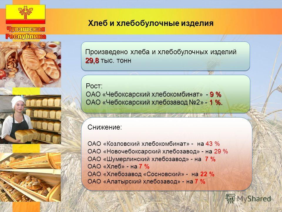 Хлеб и хлебобулочные изделия Рост: 9 % ОАО «Чебоксарский хлебокомбинат» - 9 % 1 %. ОАО «Чебоксарский хлебозавод 2» - 1 %. Рост: 9 % ОАО «Чебоксарский хлебокомбинат» - 9 % 1 %. ОАО «Чебоксарский хлебозавод 2» - 1 %. Снижение: 43 % ОАО «Козловский хлеб