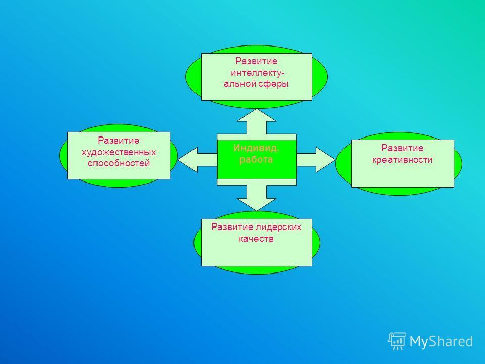 Индивид. работа Развитие интеллекту- альной сферы Развитие креативности Развитие художественных способностей Развитие лидерских качеств