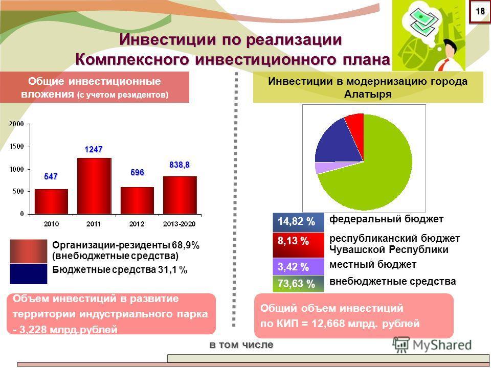 Инвестиции по реализации Комплексного инвестиционного плана Организации-резиденты 68,9% (внебюджетные средства) Бюджетные средства 31,1 % Общие инвестиционные вложения (с учетом резидентов) 547 1247 596 838,8 Общий объем инвестиций по КИП = 12,668 мл