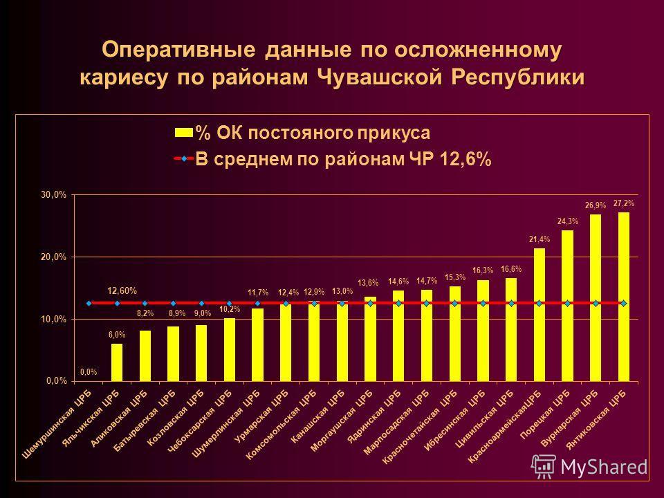 Оперативные данные по осложненному кариесу по районам Чувашской Республики