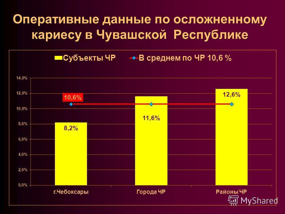 Оперативные данные по осложненному кариесу в Чувашской Республике