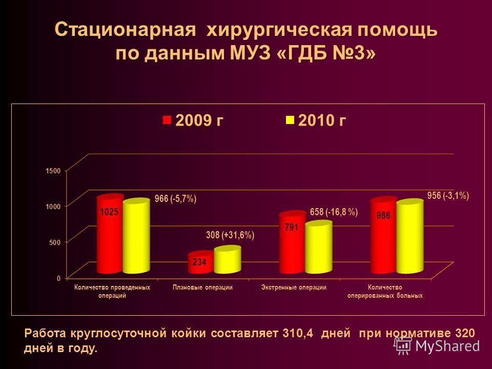 Стационарная хирургическая помощь по данным МУЗ «ГДБ 3» Работа круглосуточной койки составляет 310,4 дней при нормативе 320 дней в году.