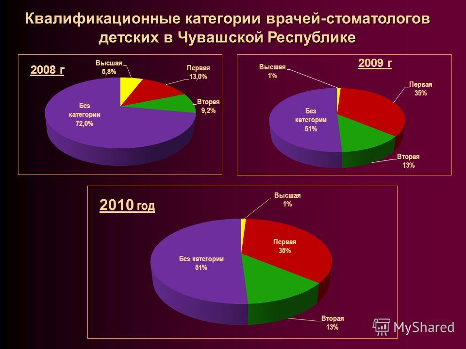 Квалификационные категории врачей-стоматологов детских в Чувашской Республике 2010 год
