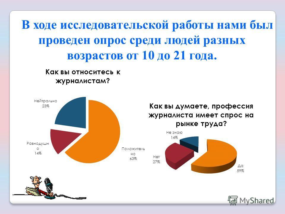В ходе исследовательской работы нами был проведен опрос среди людей разных возрастов от 10 до 21 года.