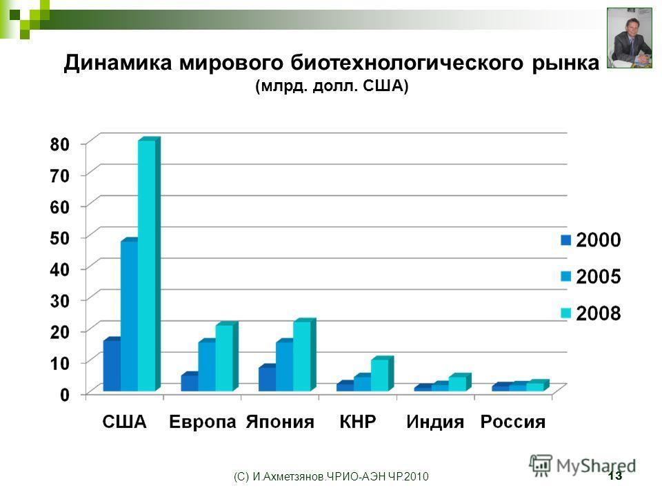 (С) И.Ахметзянов.ЧРИО-АЭН ЧР.201013 Динамика мирового биотехнологического рынка (млрд. долл. США)