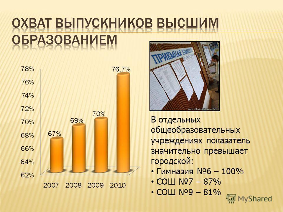 В отдельных общеобразовательных учреждениях показатель значительно превышает городской: Гимназия 6 – 100% СОШ 7 – 87% СОШ 9 – 81%
