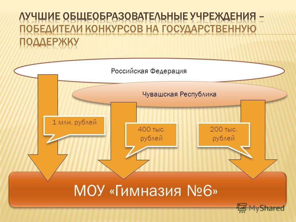 Российская Федерация Чувашская Республика 1 млн. рублей 400 тыс. рублей 200 тыс. рублей