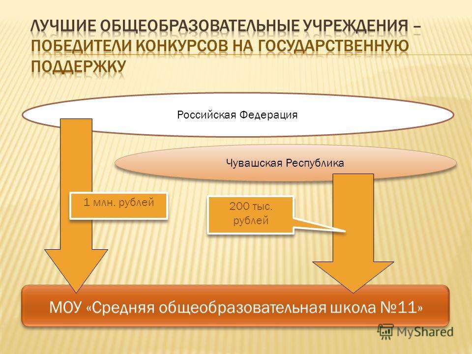 Российская Федерация Чувашская Республика 1 млн. рублей 200 тыс. рублей