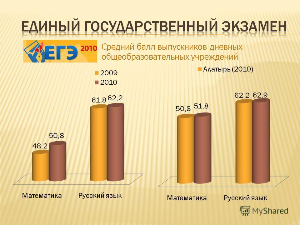Средний балл выпускников дневных общеобразовательных учреждений