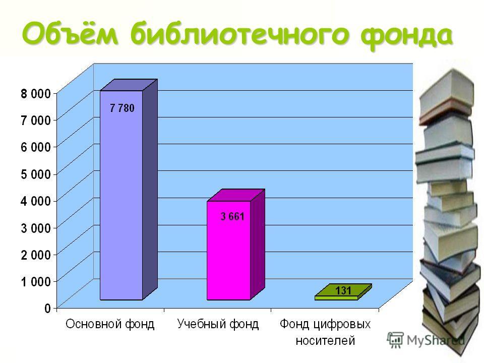 Объём библиотечного фонда