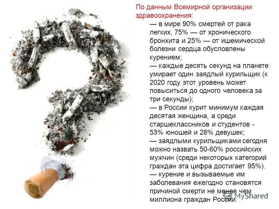 По данным Всемирной организации здравоохранения: в мире 90% смертей от рака легких, 75% от хронического бронхита и 25% от ишемической болезни сердца обусловлены курением; каждые десять секунд на планете умирает один заядлый курильщик (к 2020 году это