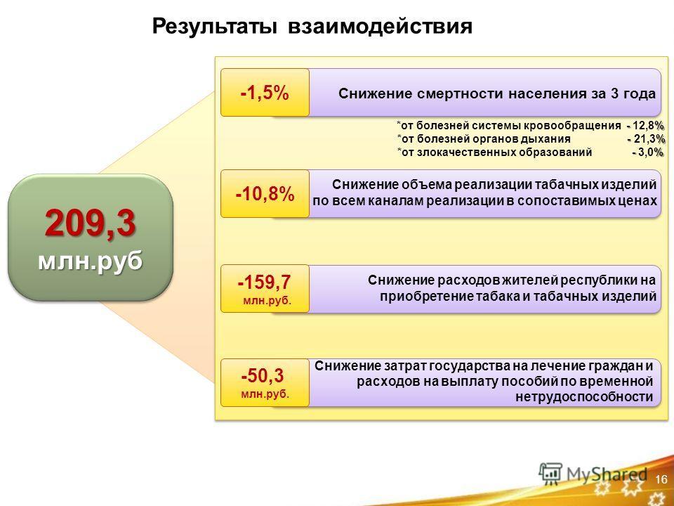 -1,5% 209,3млн.руб209,3млн.руб 16 Результаты взаимодействия -10,8% -159,7 млн.руб. -50,3 млн.руб. Снижение смертности населения за 3 года Снижение объема реализации табачных изделий по всем каналам реализации в сопоставимых ценах Снижение расходов жи