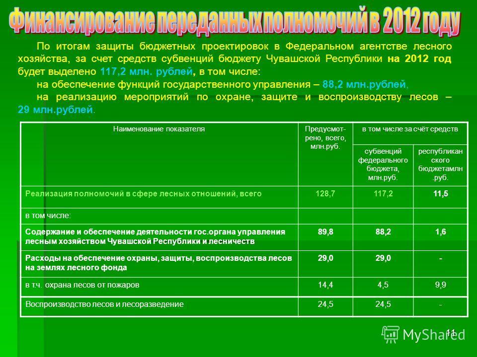 11 По итогам защиты бюджетных проектировок в Федеральном агентстве лесного хозяйства, за счет средств субвенций бюджету Чувашской Республики на 2012 год будет выделено 117,2 млн. рублей, в том числе: на обеспечение функций государственного управления