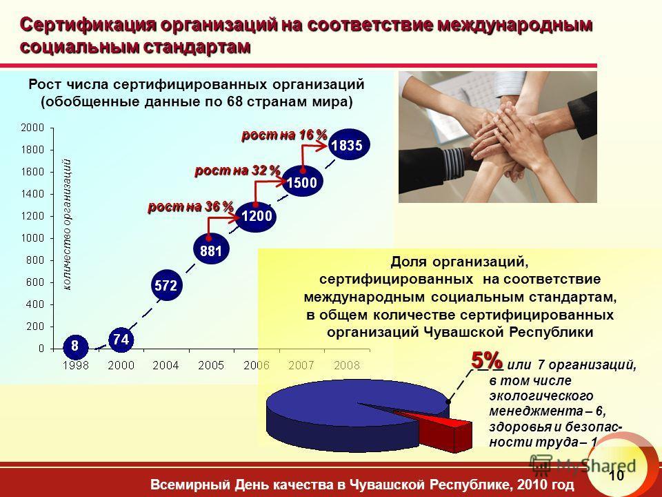 Всемирный День качества в Чувашской Республике, 2010 год 10 Сертификация организаций на соответствие международным социальным стандартам Рост числа сертифицированных организаций (обобщенные данные по 68 странам мира) рост на 36 % рост на 32 % рост на