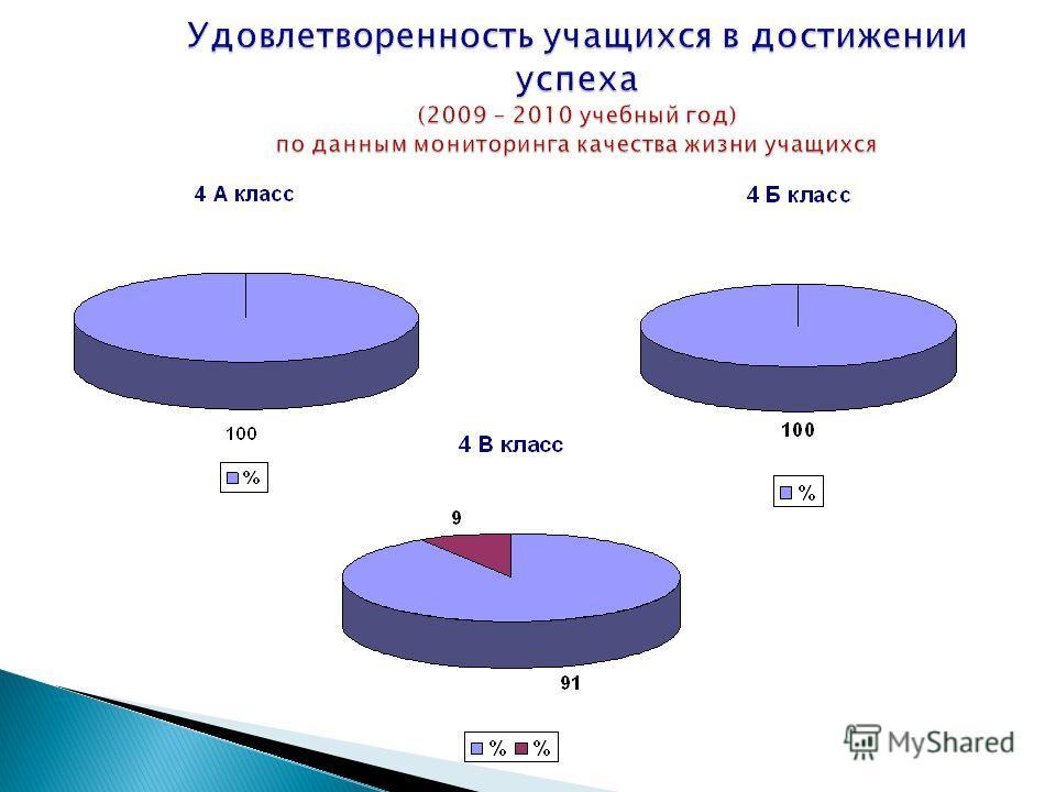 Удовлетворенность учащихся в достижении успеха (2009 – 2010 учебный год) по данным мониторинга качества жизни учащихся