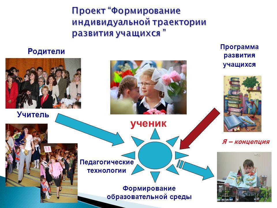 Учитель Педагогические технологии ученик Программа развития учащихся Формирование образовательной среды Я – концепция Родители