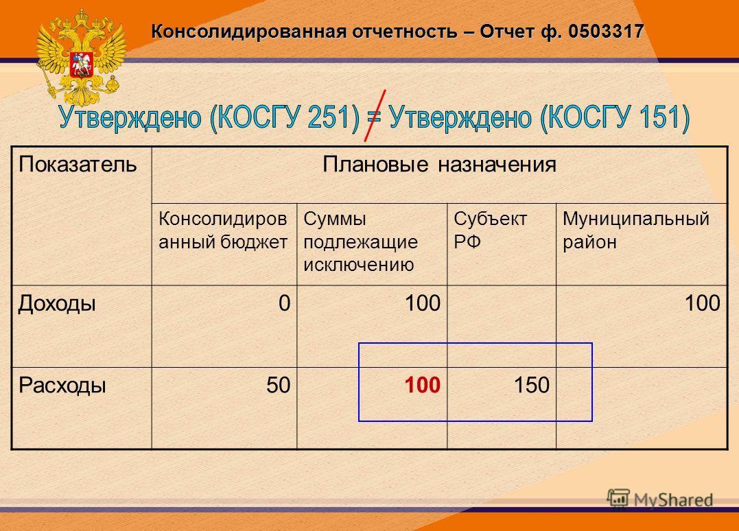 Консолидированная отчетность – Отчет ф. 0503317 ПоказательПлановые назначения Консолидиров анный бюджет Суммы подлежащие исключению Субъект РФ Муниципальный район Доходы0100 Расходы50100150