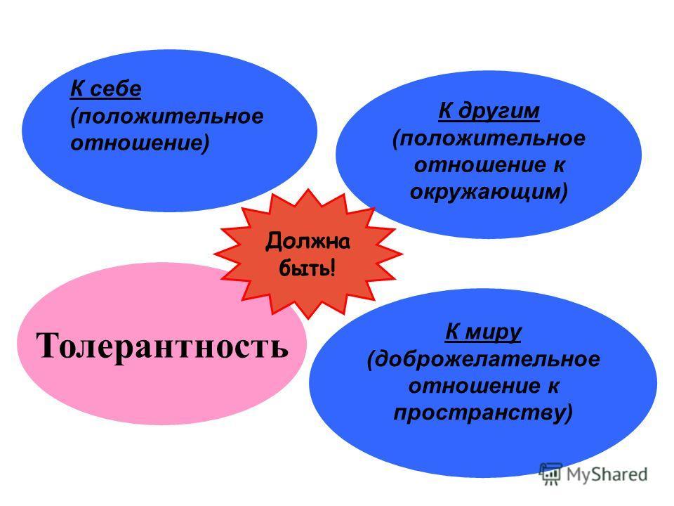 Толерантность К миру (доброжелательное отношение к пространству) К другим (положительное отношение к окружающим) К себе (положительное отношение) Должна быть!