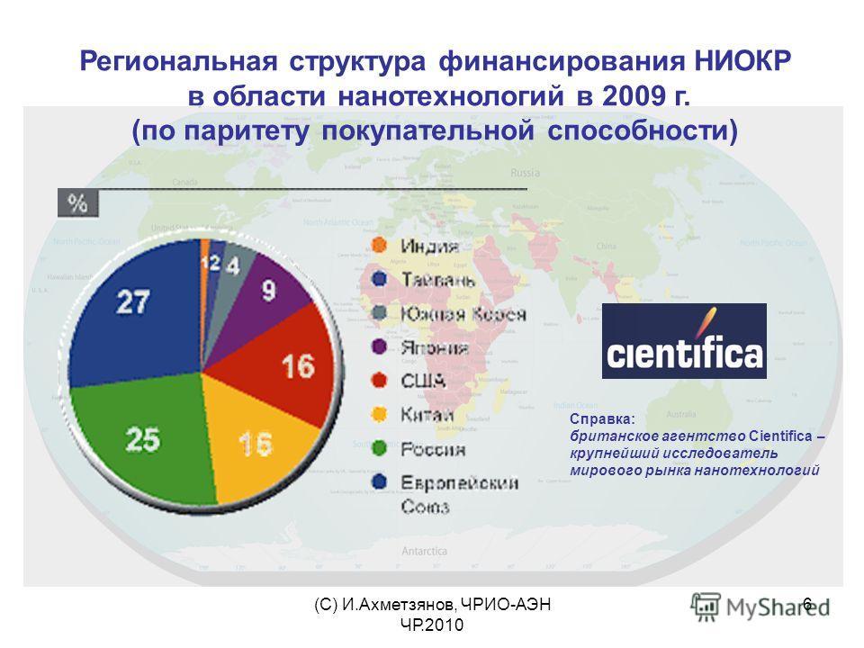 (С) И.Ахметзянов, ЧРИО-АЭН ЧР.2010 6 Региональная структура финансирования НИОКР в области нанотехнологий в 2009 г. (по паритету покупательной способности) Справка: британское агентство Cientifica – крупнейший исследователь мирового рынка нанотехноло
