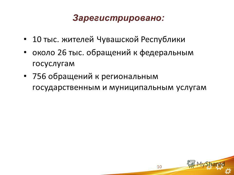 Зарегистрировано: 10 10 тыс. жителей Чувашской Республики около 26 тыс. обращений к федеральным госуслугам 756 обращений к региональным государственным и муниципальным услугам