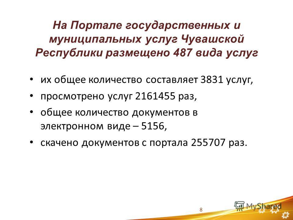 На Портале государственных и муниципальных услуг Чувашской Республики размещено 487 вида услуг 8 их общее количество составляет 3831 услуг, просмотрено услуг 2161455 раз, общее количество документов в электронном виде – 5156, скачено документов с пор