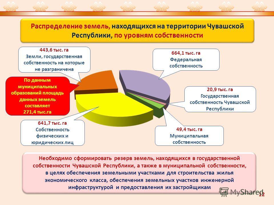 Распределение земель, находящихся на территории Чувашской Республики, по уровням собственности 443,6 тыс. га Земли, государственная собственность на которые не разграничена 641,7 тыс. га Собственность физических и юридических лиц 49,4 тыс. га Муницип