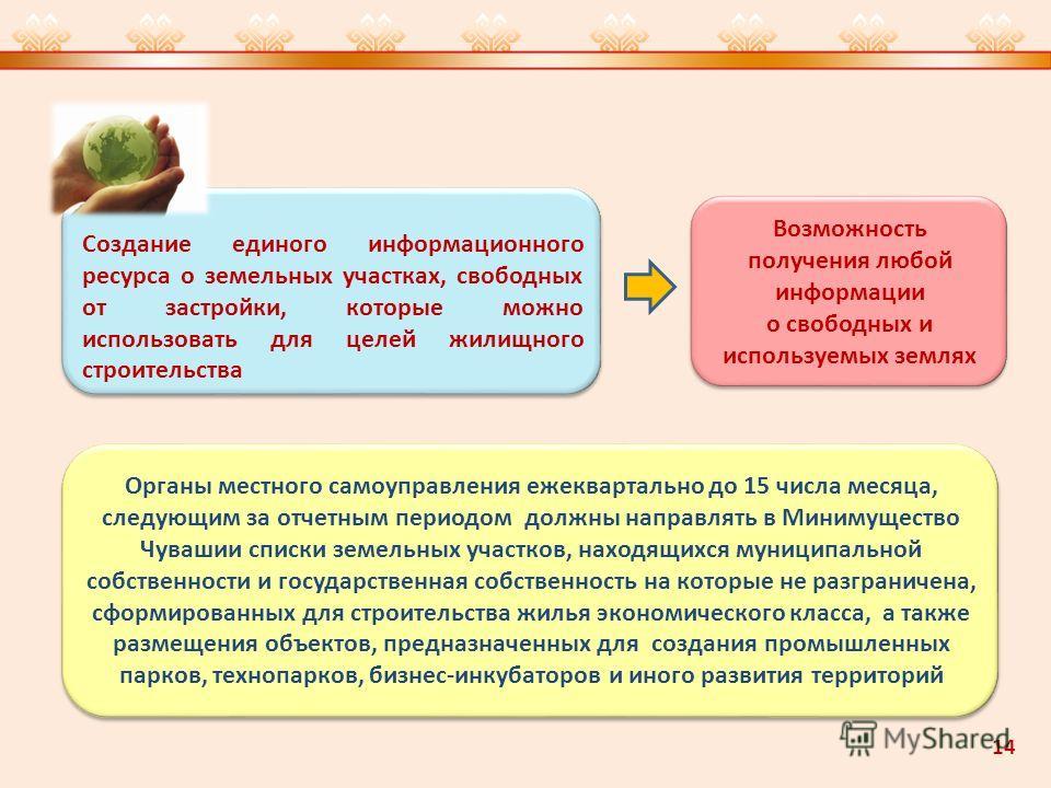 Создание единого информационного ресурса о земельных участках, свободных от застройки, которые можно использовать для целей жилищного строительства Возможность получения любой информации о свободных и используемых землях Органы местного самоуправлени