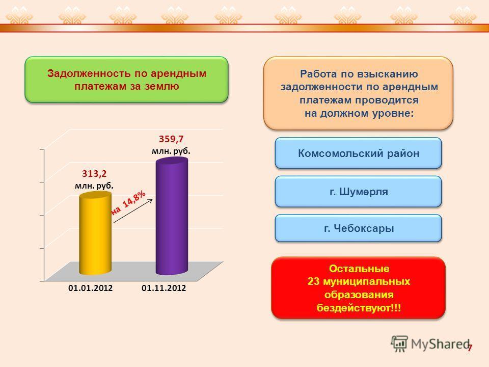 Задолженность по арендным платежам за землю Работа по взысканию задолженности по арендным платежам проводится на должном уровне: Работа по взысканию задолженности по арендным платежам проводится на должном уровне: на 14,8% 313,2 млн. руб. 359,7 млн.