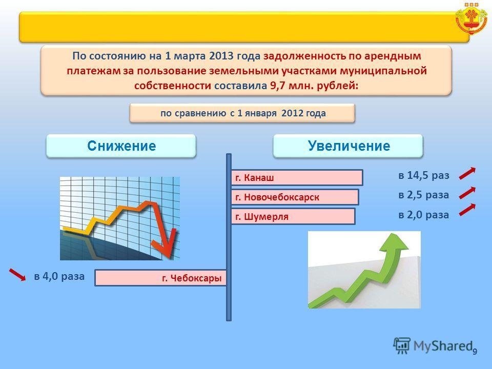 г. Канаш г. Шумерля г. Новочебоксарск в 14,5 раз в 2,5 раза в 2,0 раза г. Чебоксары в 4,0 раза По состоянию на 1 марта 2013 года задолженность по арендным платежам за пользование земельными участками муниципальной собственности составила 9,7 млн. руб