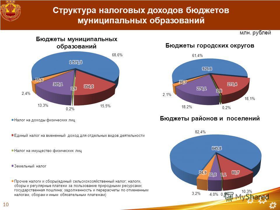 млн. рублей Структура налоговых доходов бюджетов муниципальных образований 10
