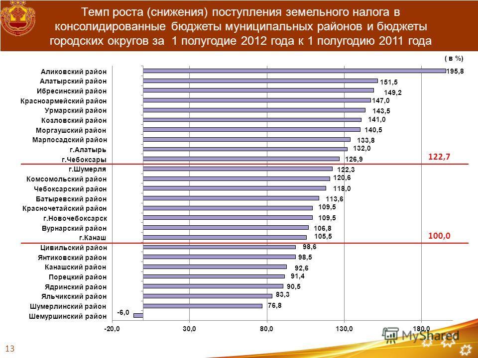 Темп роста (снижения) поступления земельного налога в консолидированные бюджеты муниципальных районов и бюджеты городских округов за 1 полугодие 2012 года к 1 полугодию 2011 года 13 ( в %)