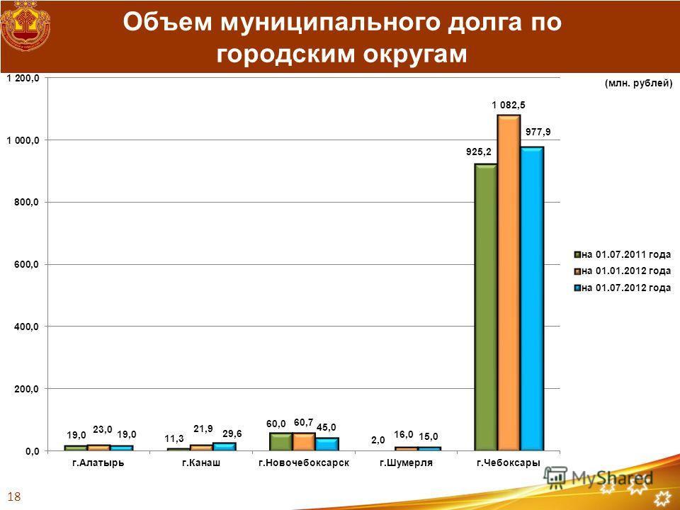 Объем муниципального долга по городским округам (млн. рублей) 18