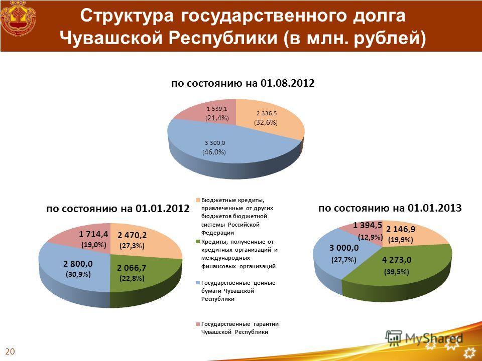 Структура государственного долга Чувашской Республики (в млн. рублей) 20