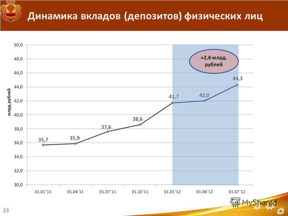 Динамика вкладов (депозитов) физических лиц +2,6 млрд. рублей 23