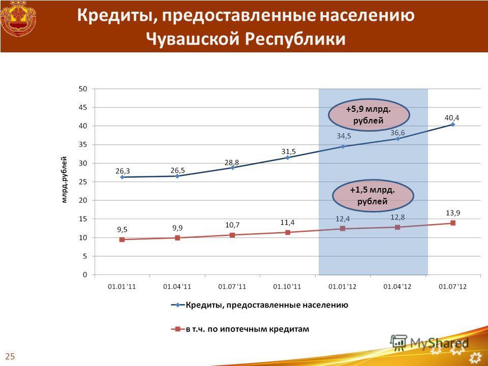 Кредиты, предоставленные населению Чувашской Республики +5,9 млрд. рублей +1,5 млрд. рублей 25