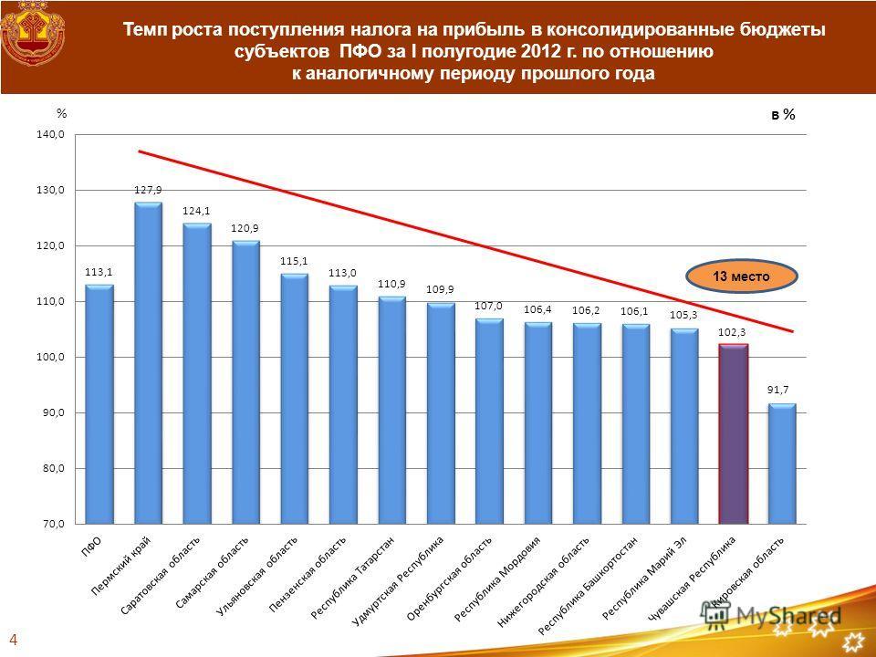 Темп роста поступления налога на прибыль в консолидированные бюджеты субъектов ПФО за I полугодие 2012 г. по отношению к аналогичному периоду прошлого года 4 13 место