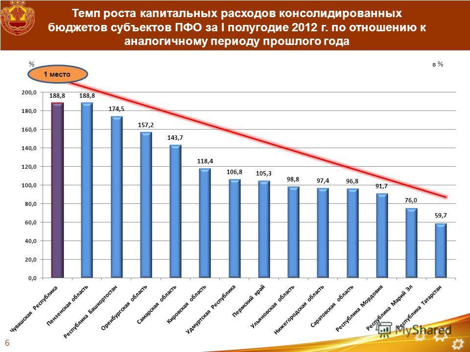 Темп роста капитальных расходов консолидированных бюджетов субъектов ПФО за I полугодие 2012 г. по отношению к аналогичному периоду прошлого года 6 1 место