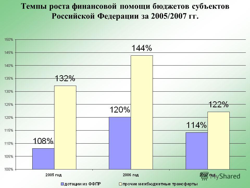 Темпы роста финансовой помощи бюджетов субъектов Российской Федерации за 2005/2007 гг.