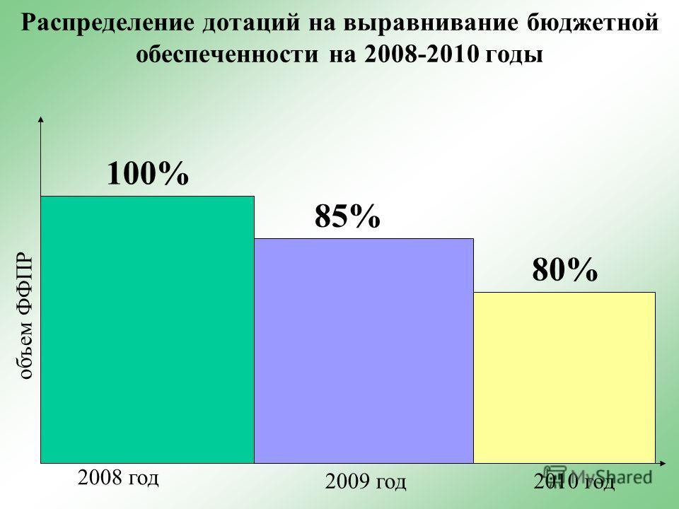 Распределение дотаций на выравнивание бюджетной обеспеченности на 2008-2010 годы 2008 год 2009 год2010 год 100% 85% 80% объем ФФПР