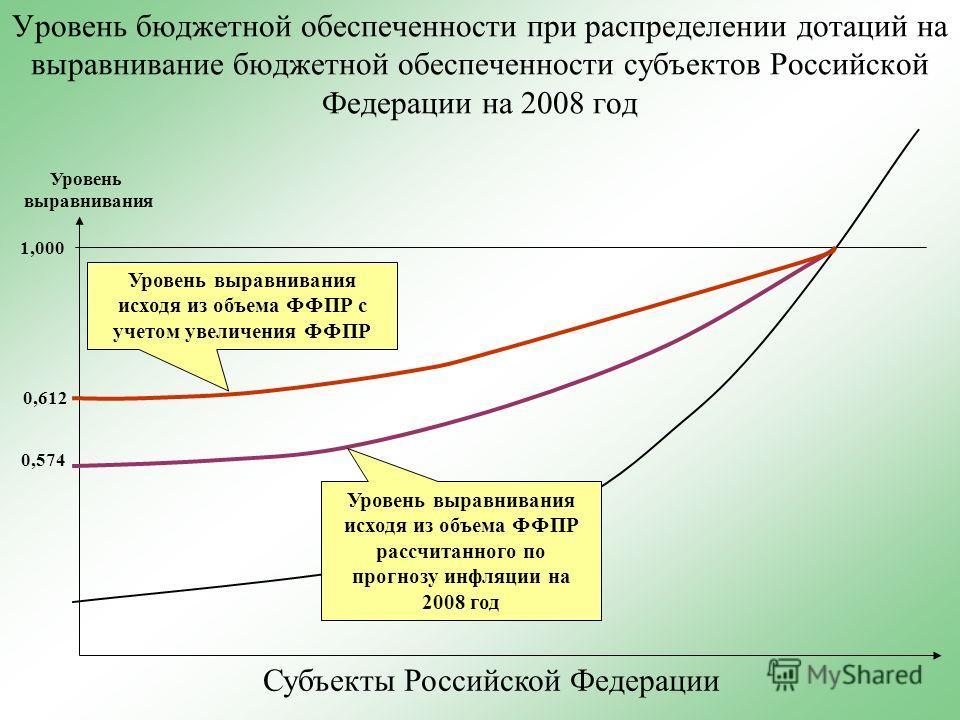 Уровень бюджетной обеспеченности при распределении дотаций на выравнивание бюджетной обеспеченности субъектов Российской Федерации на 2008 год 0,574 0,612 1,000 Уровень выравнивания исходя из объема ФФПР рассчитанного по прогнозу инфляции на 2008 год